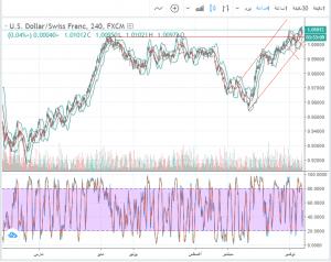 توقعات الدولار فرنك USD/CHF ليوم 30-11-2018