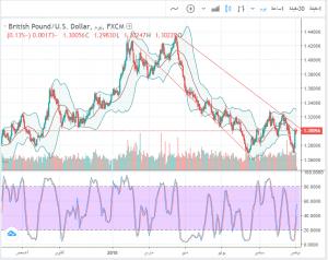 تحليل 26-11-2018 GBP/USD الإسترليني مقابل الدولار