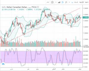 تحليل 26-11-2018 USD/CAD الدولار الأمريكي مقابل الدولار الكندي