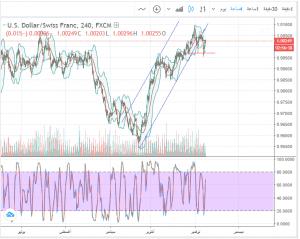 تحليل 19-11-2018 USD/CHF الدولار مقابل الفرنك
