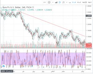 تحليل 26-11-2018 EUR/USD اليورو دولار